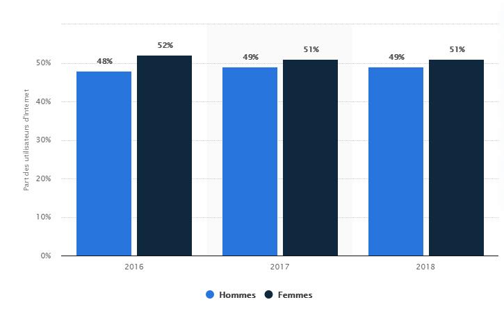 Répartition des utilisateurs de Facebook en France de 2016 à 2018
