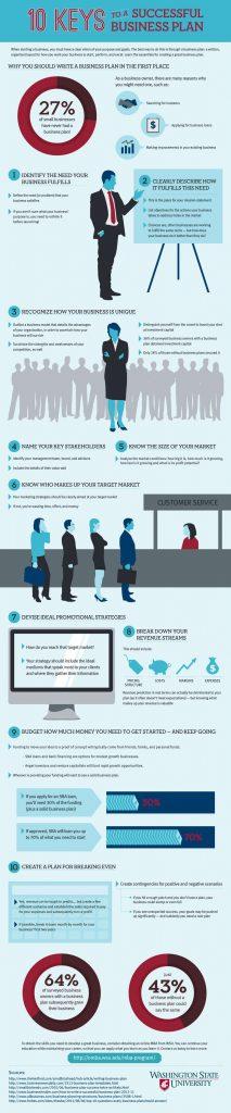 infographie : Comment faire un business plan 10 conseils pour le rédiger facilement