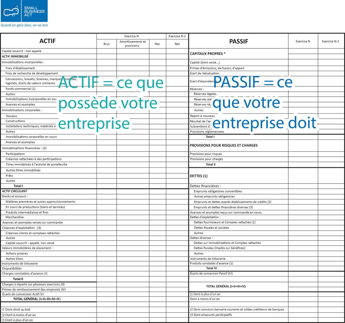 6 Clés pour lire, analyser et comprendre votre bilan comptable - Actif et Passif du bilan