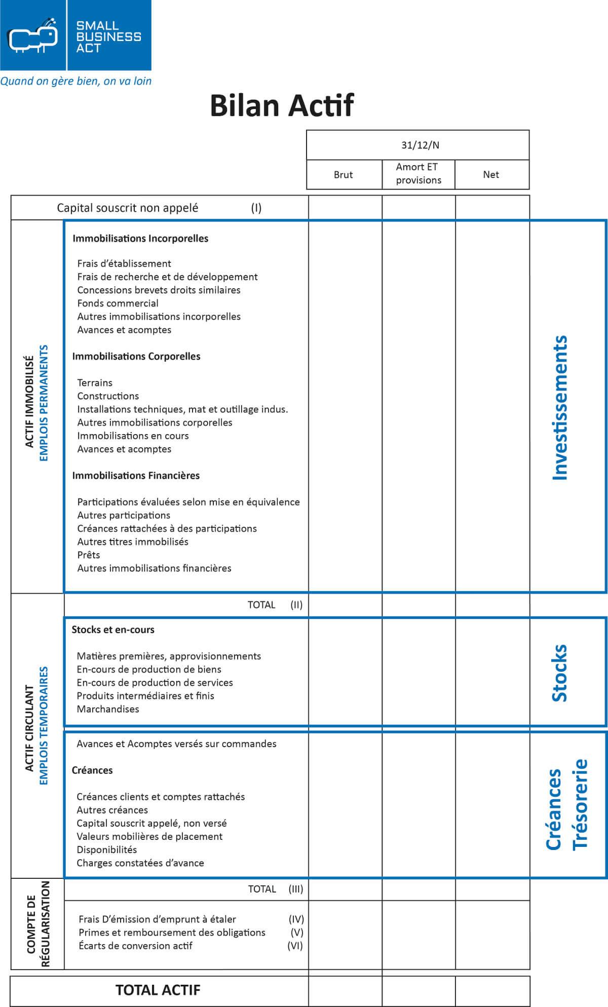 Exemple Actif du bilan comptable