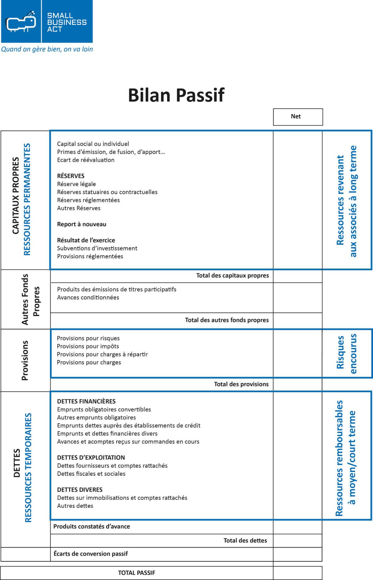 Exemple Passif d'un bilan comptable