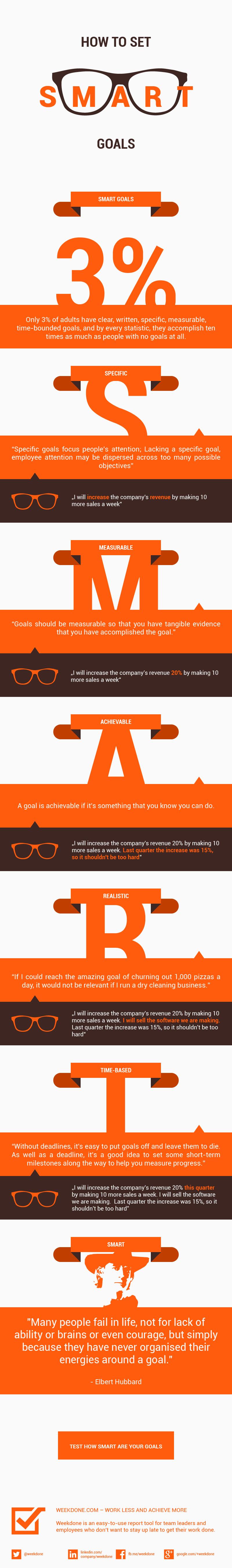 Infographie - Objectifs SMART 5 mots clefs pour définir des objectifs pertinents