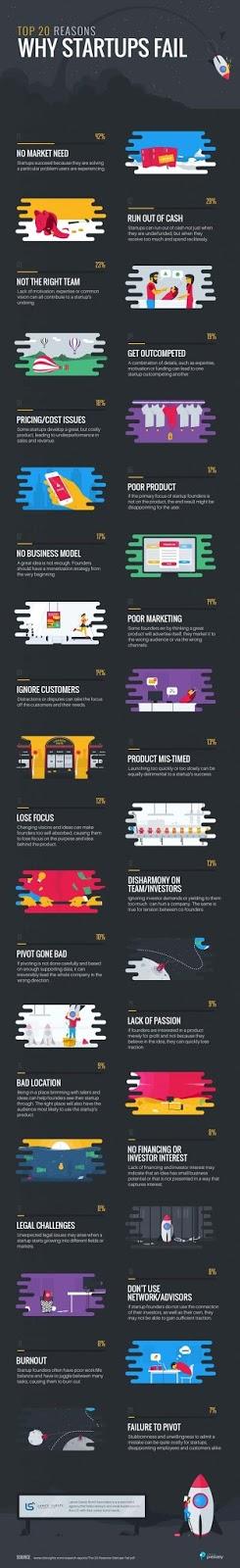 (infographie) Pourquoi les startups échouent ? Les 20 Causes Principales