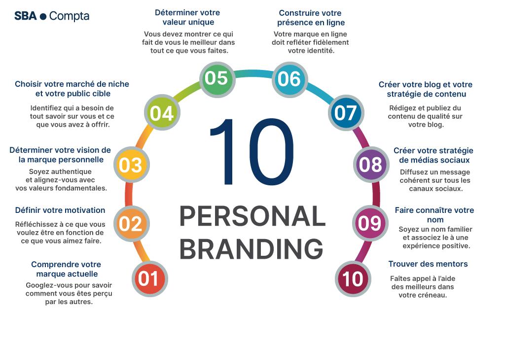 Personnal branding: les règles d'or pour réussir votre identité de marque personnelle