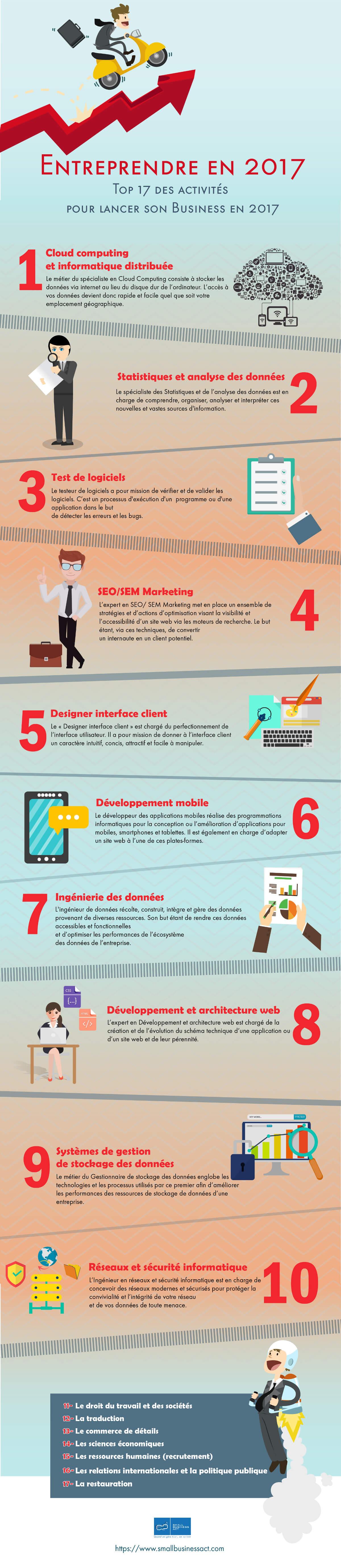 TOP 17 activités lancer Business 2017 - infographie