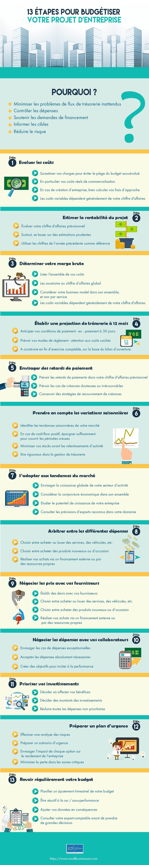 Infographie - Budget d'entreprise en 13 étapes