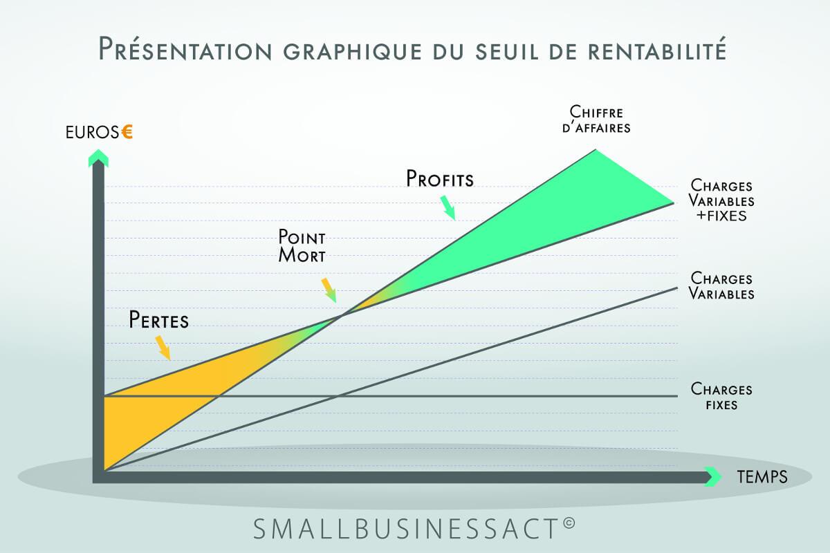 KPI - Indicateurs financiers startup - Seuil de rentabilité