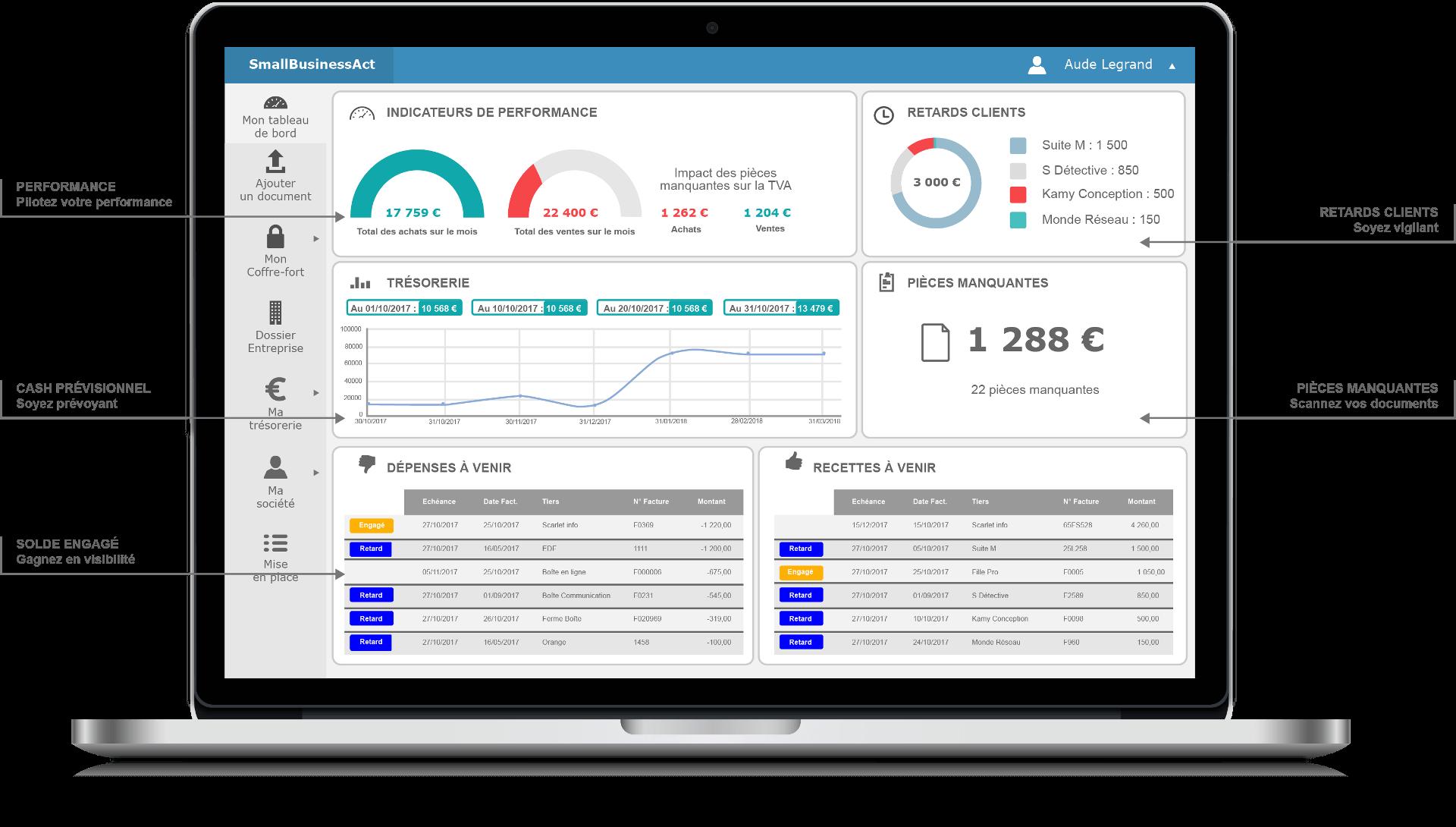 Expert comptable en ligne tableaux de bord cash control et indicateurs clés performance