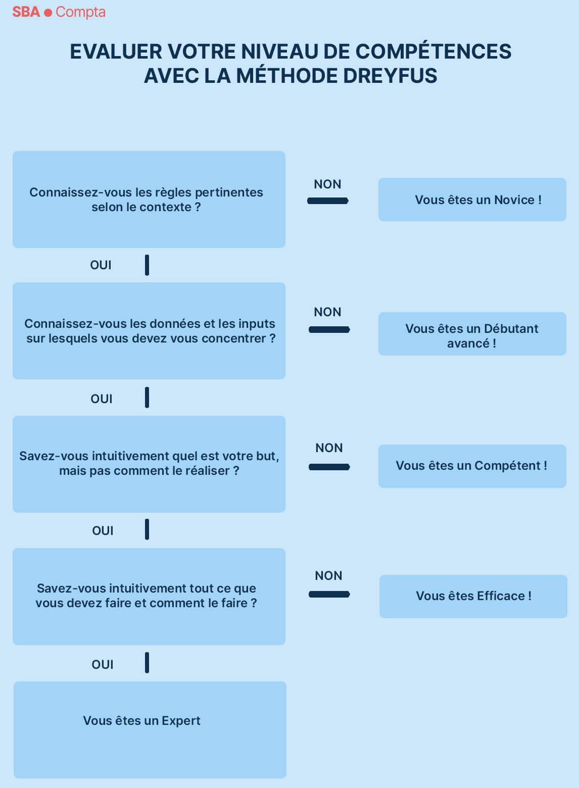 competences entrepreneur