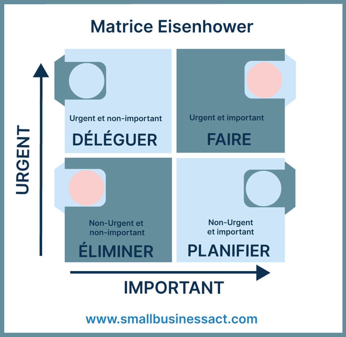 Comment bien gérer une équipe à distance – Matrice Eisenhower