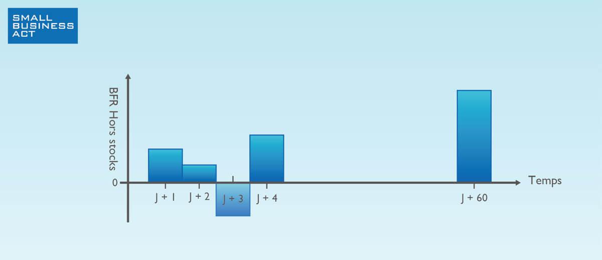 BFR : Exemple d'un solde prévisionnel de flux d'encaissement et de décaissement sur 2 les prochains mois