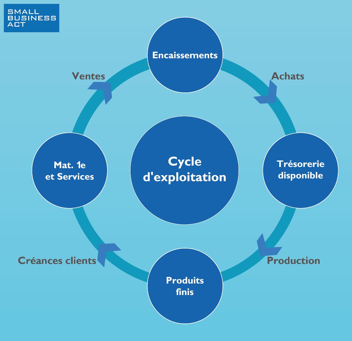 Cycle d'exploitation de l'entreprise