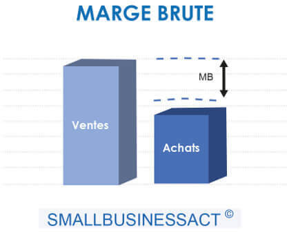 KPI Indicateurs financiers - Marge Brute