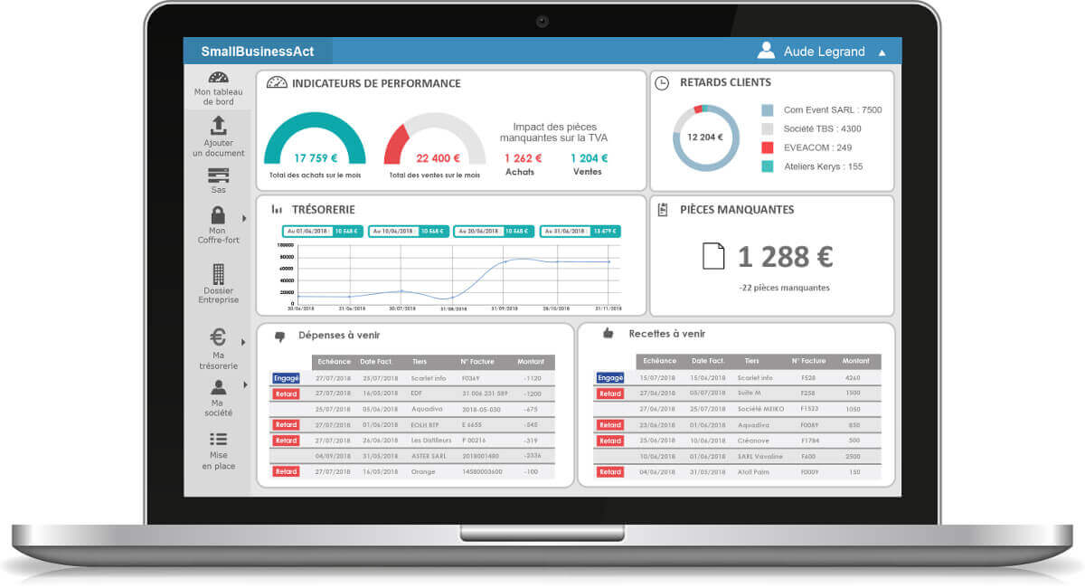 KPI – indicateurs financiers startup – Tableau bord