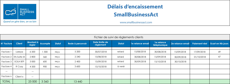 Exemple Encaissement client - Matrice SmallBusinessAct