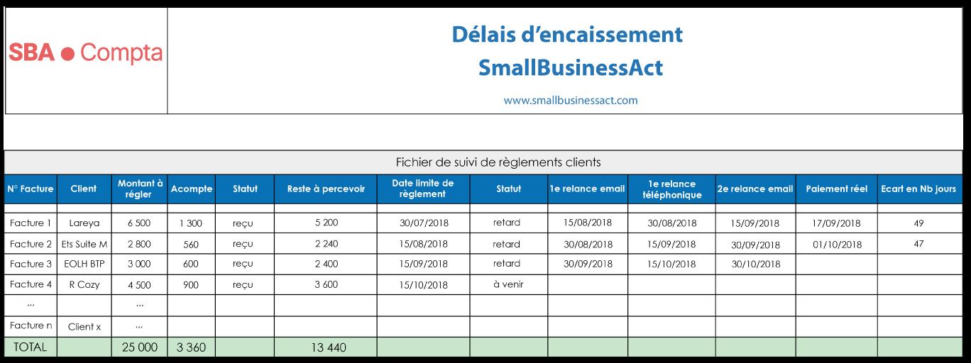 Exemple d'échéancier de paiement client – Matrice de suivi de règlements clients SBA Compta