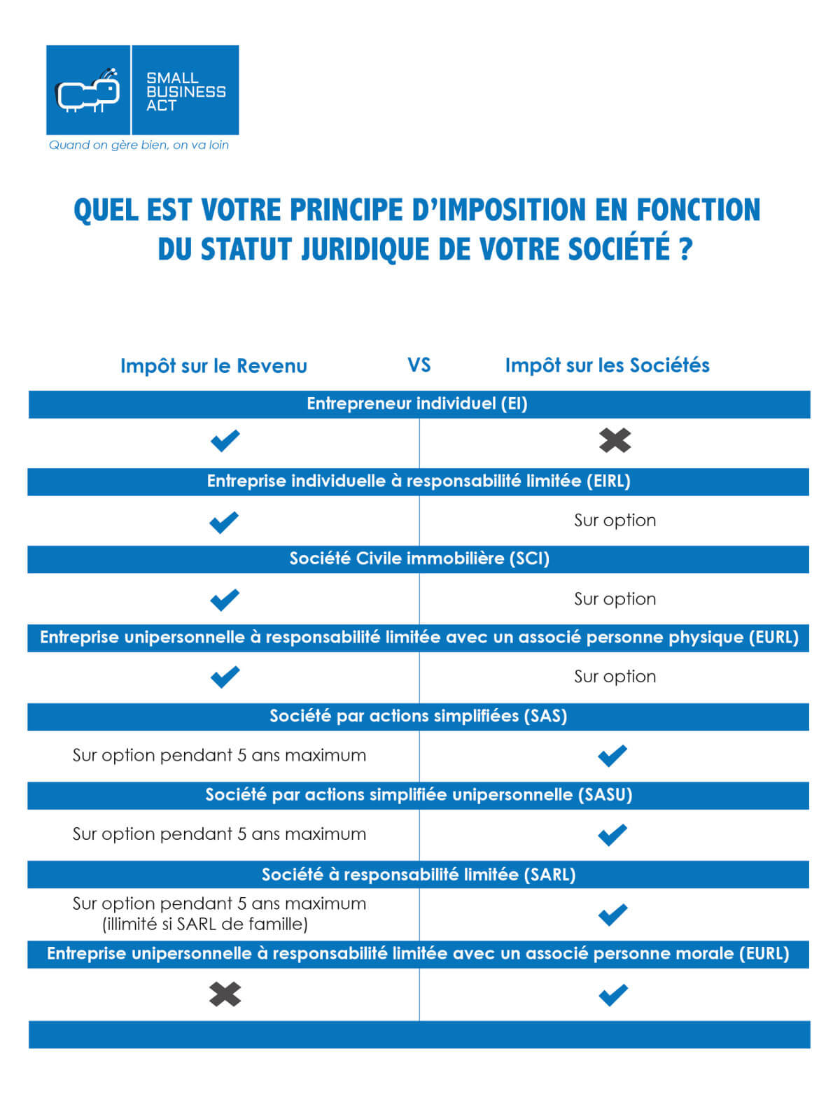 Taux d'imposition IR VS IS