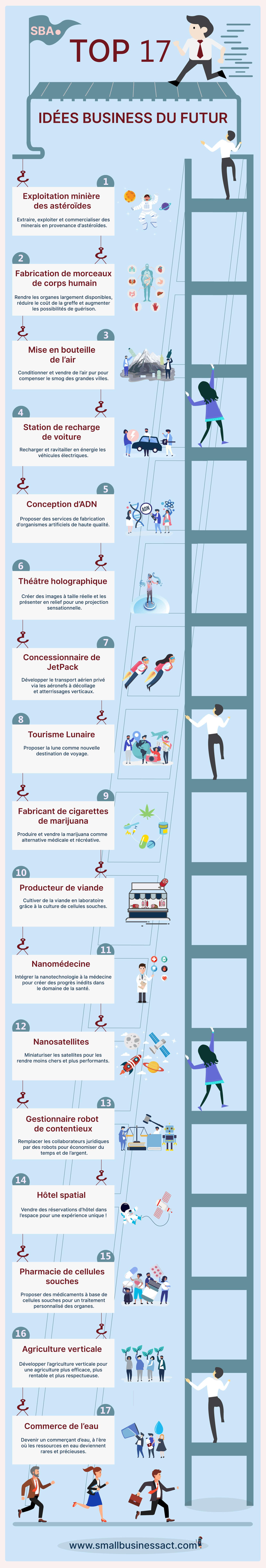 Infographie : 17 top idées d'entreprise innovante