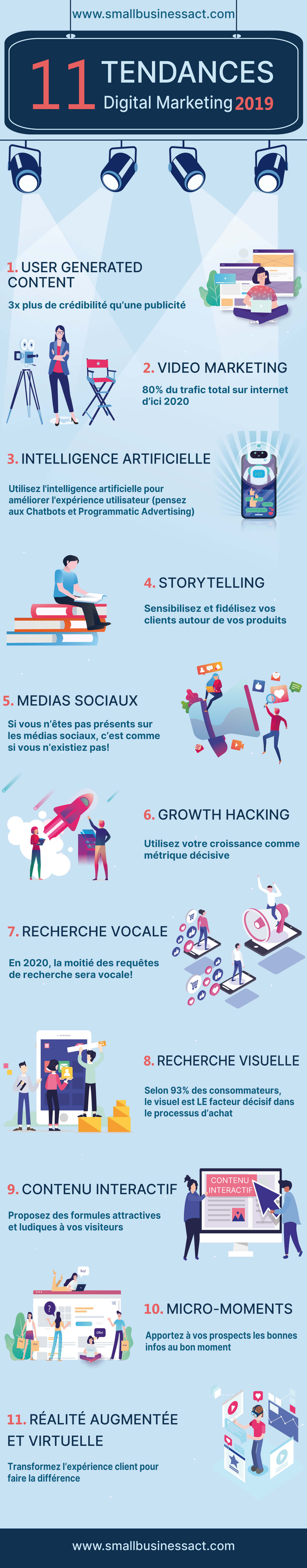 [Infographie] Les 11 tendances du marketing digital qui s'imposent en 2019