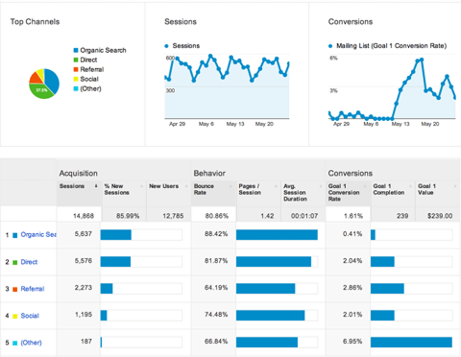 Growth Hacking Exemple Activation (Google Analytics)