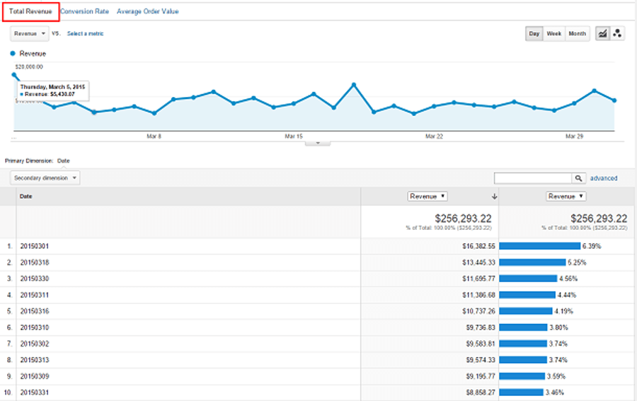 Exemple rapport sur les performances des ventes de Google Analytics