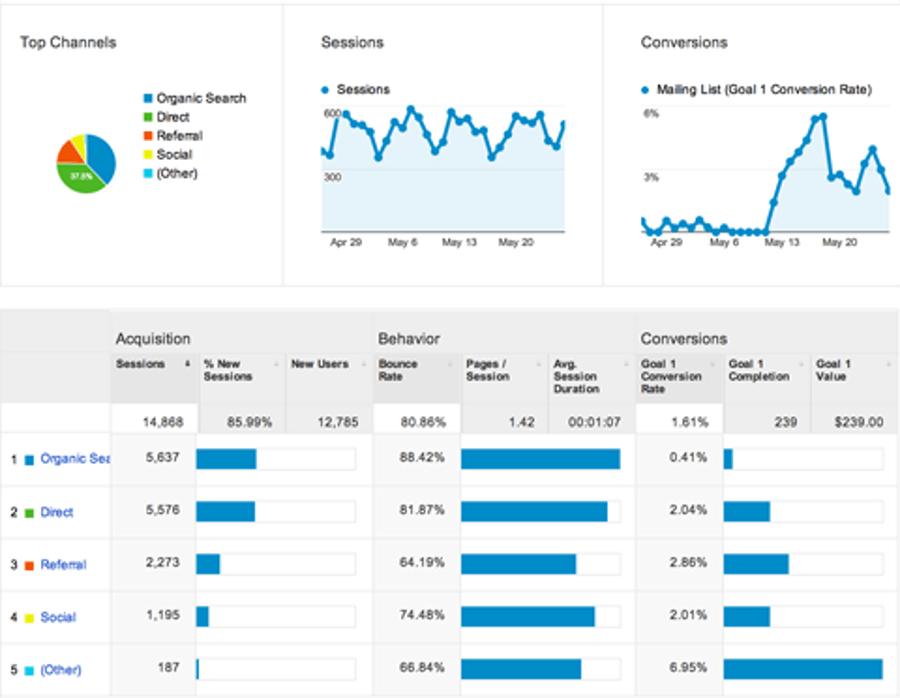 Exemple d'activation en Growth Hacking (Google Analytics)