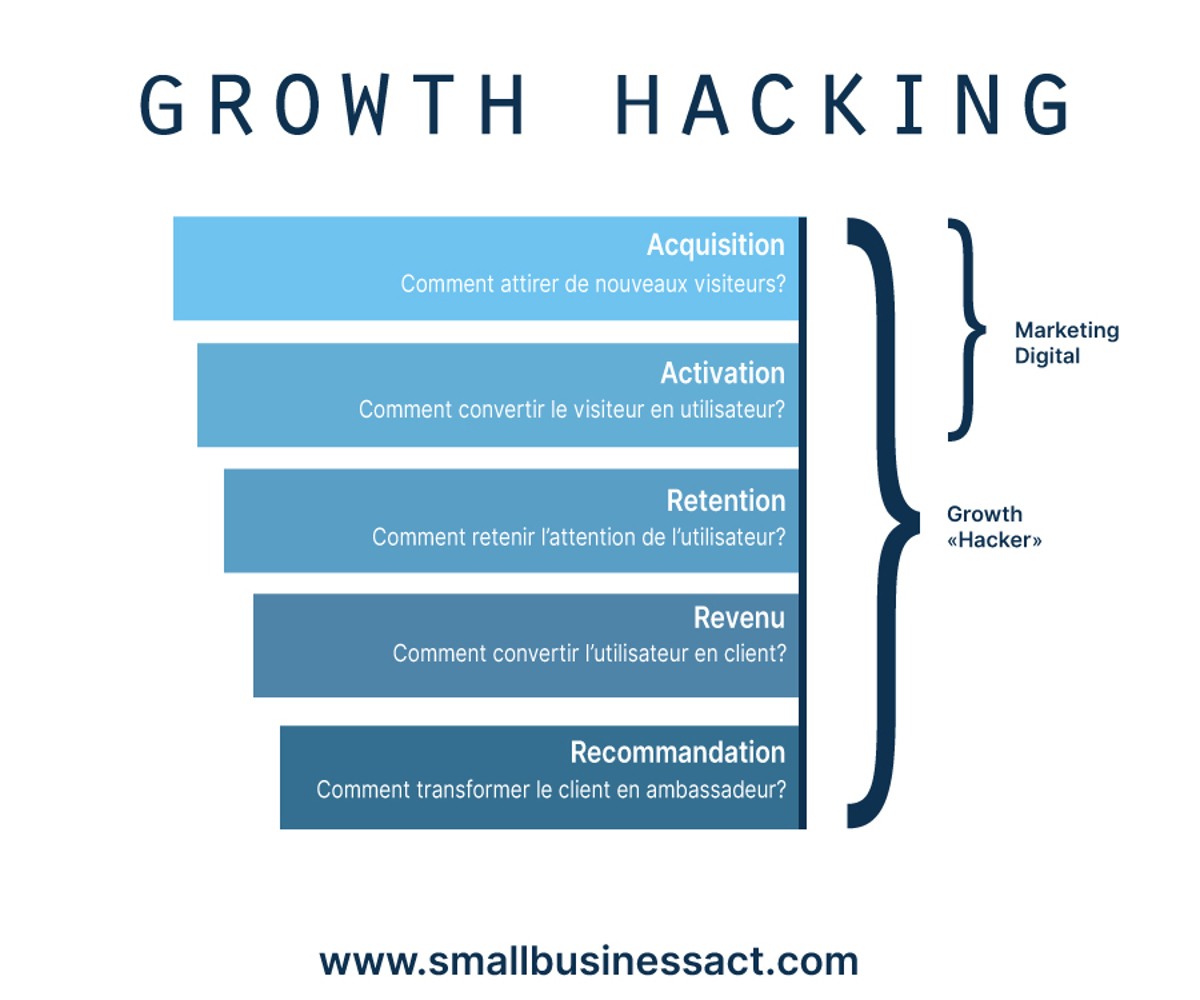 graphique growth hacking
