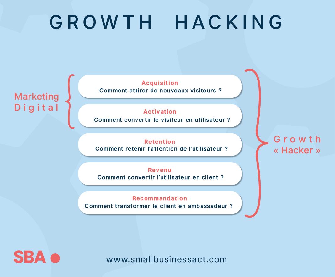 Growth Hacking:bien choisir ses indicateurs avec la méthode AARRR