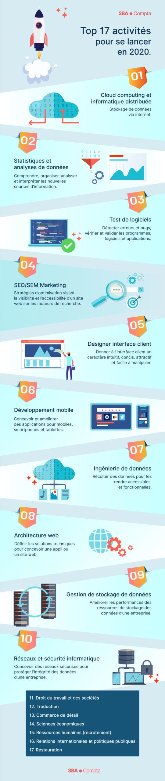 Infographie :TOP 17 activités pour lancer votre business 2020