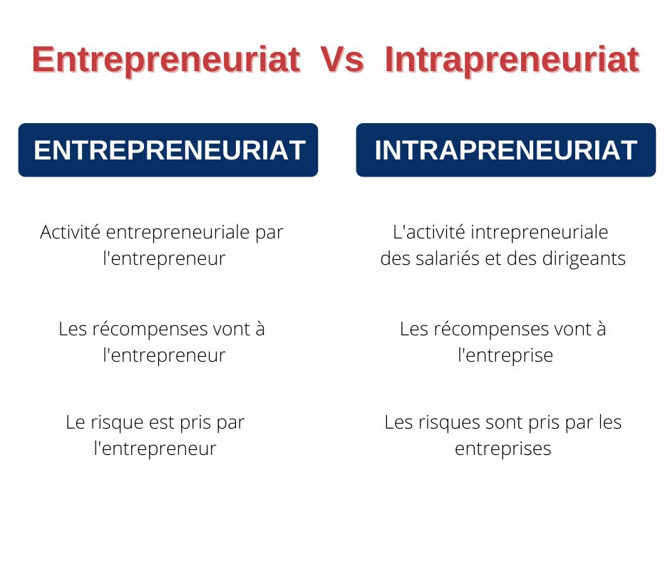 Différences entre les intrapreneurs et les entrepreneurs