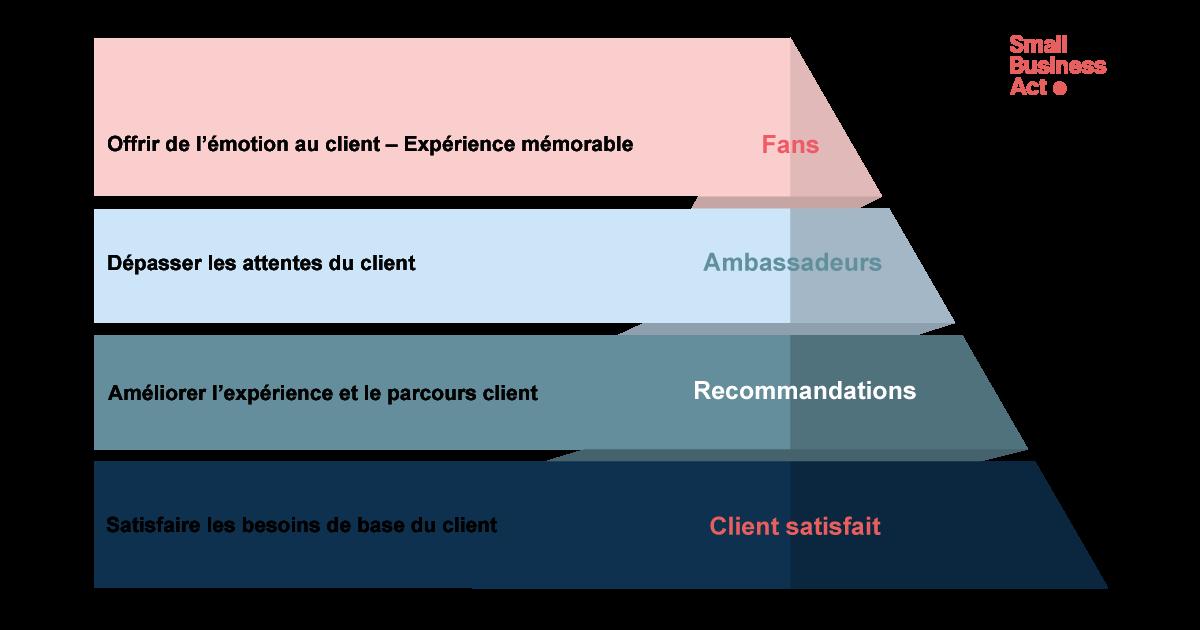 La pyramide de l'expérience client : Réussir l'expérience client