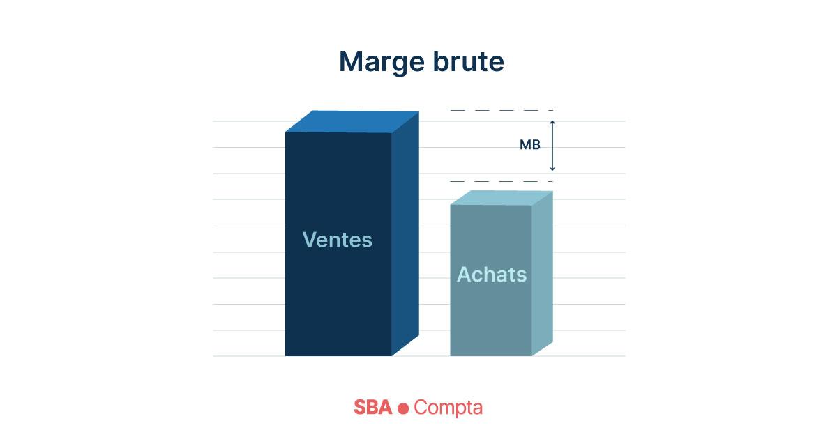 Business Plan réussi - La Marge Brute
