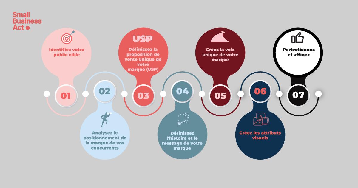 Créer sa marque : les étapes à suivre pour un lancement réussi -Infographie