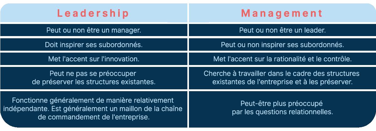 Leadership vs management : quelle est la différence entre un Leader et un Manager ?