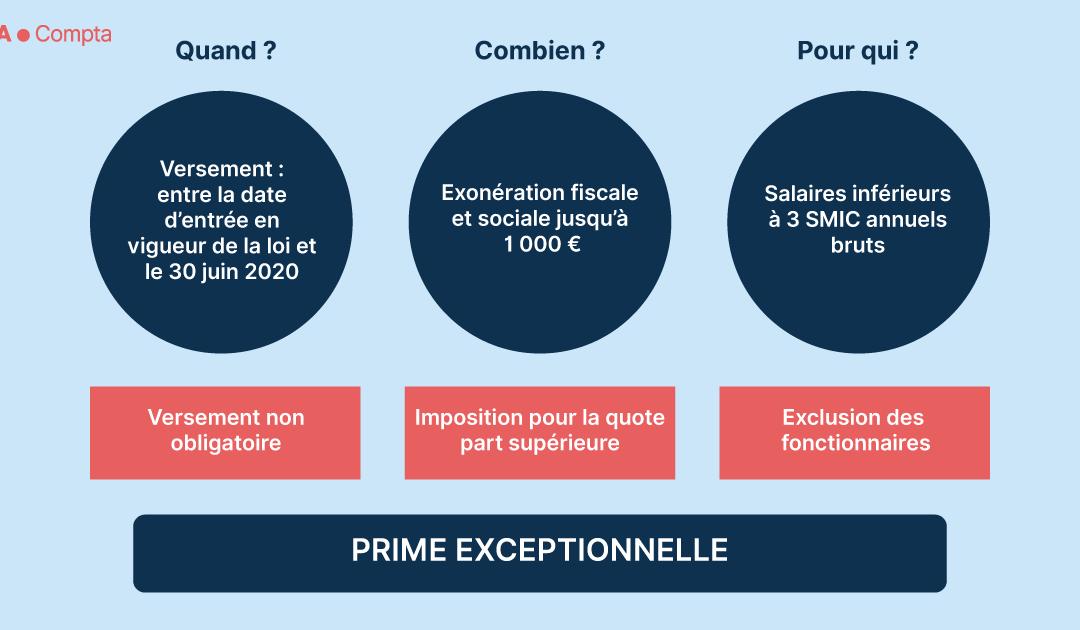 PEPA: Prime Macron reconduite en 2020. Qui est éligible?